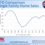 Summit County Real Estate Update – October 2016